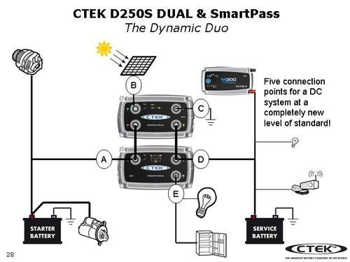 ctek spartpass    d250s - elsnack