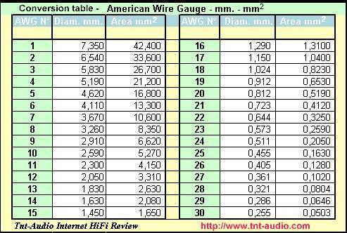 kabelarea säkring tabell