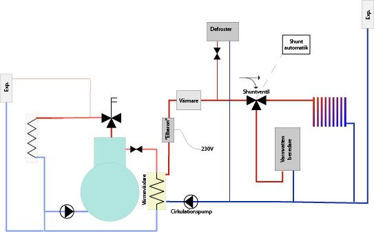 Ansluta varmvattenberedare med PEX